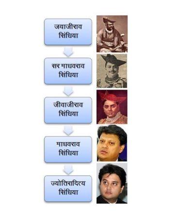 scindia dynasty indian royal family